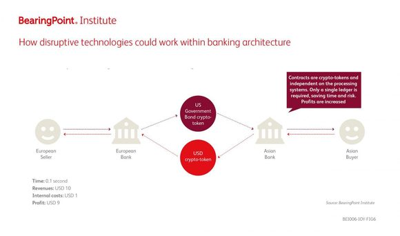 How disruptive technologies could work within banking architecture