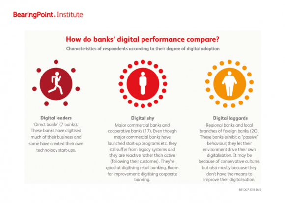 How do banks digital performance compare?