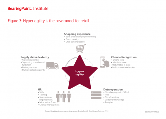 Figure 3: Hyper-agility is the new model for retail