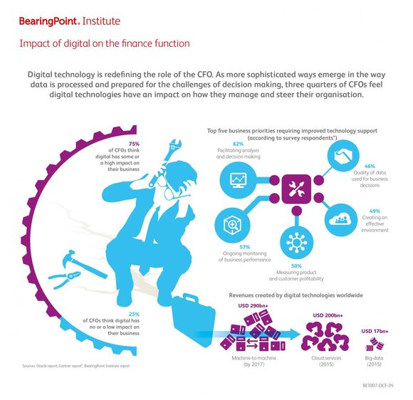 Impact of digital on the finance function