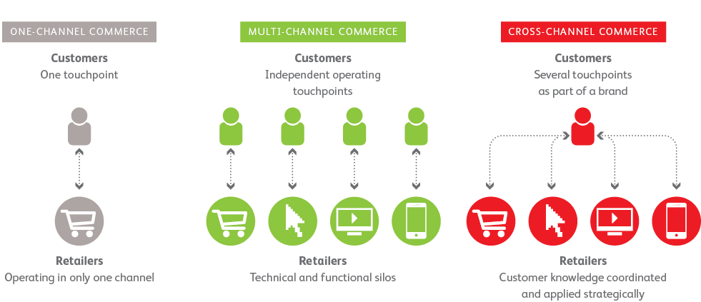 Can cross channel offer Europe's retailers a more certain