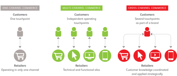 One channel commerce