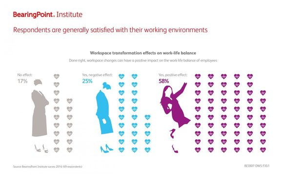 Respondents are generally staisfied with their working environments