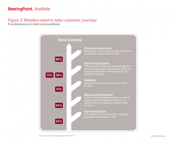 Figure 2: Retailers need to tailor costumer journeys