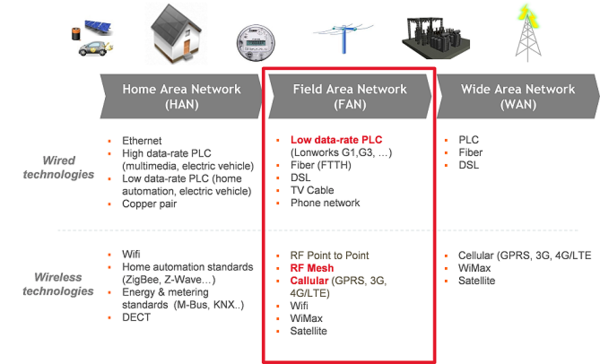 Which communications technologies for AMI projects ? | BearingPoint