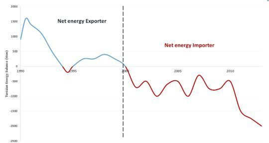 Tunisian energy production
