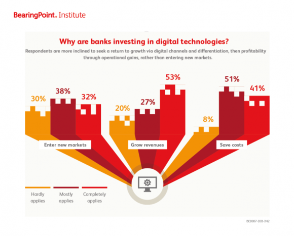 Why are banks investing in digital technologies?