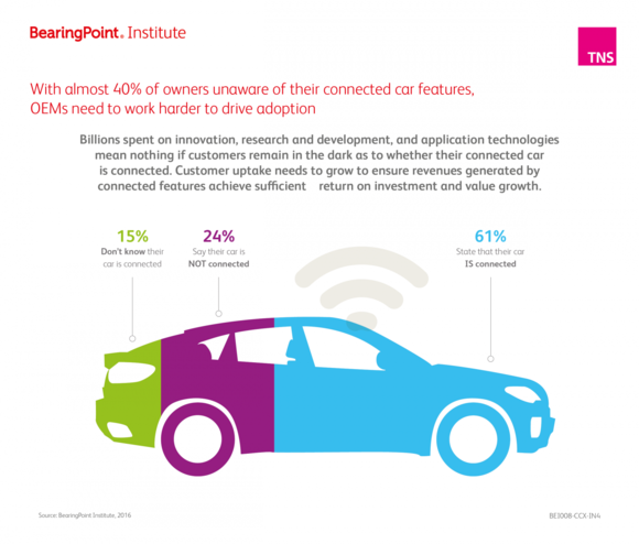 With almost 40% of owners unaware of their connected car features OEMs need to work harder to drive adoption